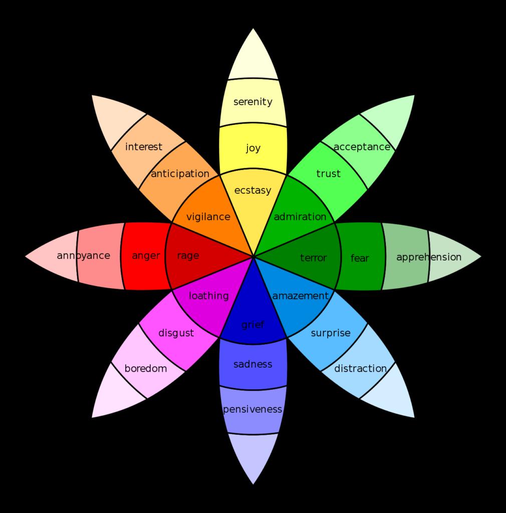 emotii si sentimente umane Plutchik-wheel