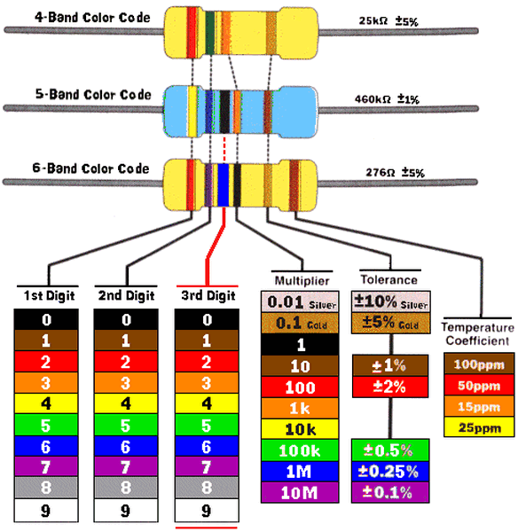 color code for resistors