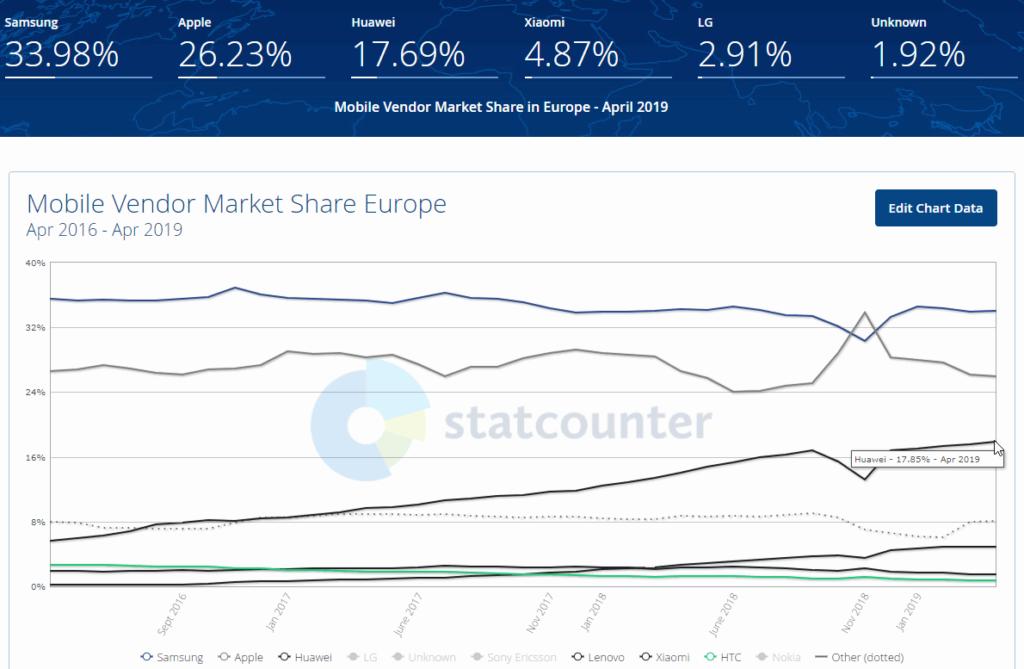 Mobile-Vendor-Market-Share-Europe Huawey-vs-Samsung-vs-Apple