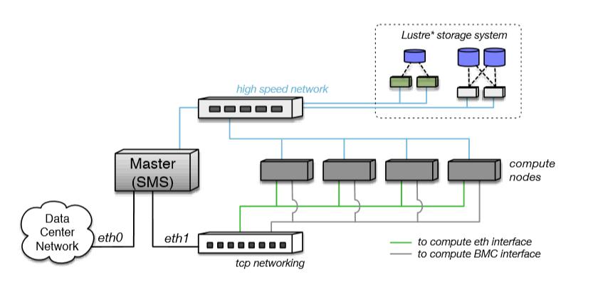 OpenHPC Cluster-Infrastructure