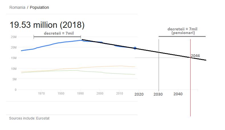romania-statistica-populatie dezastru-2030