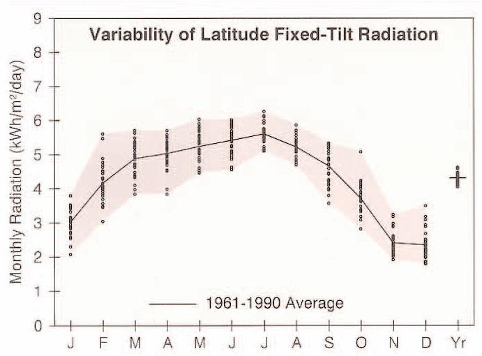 radiatie-solara-grafic-energie