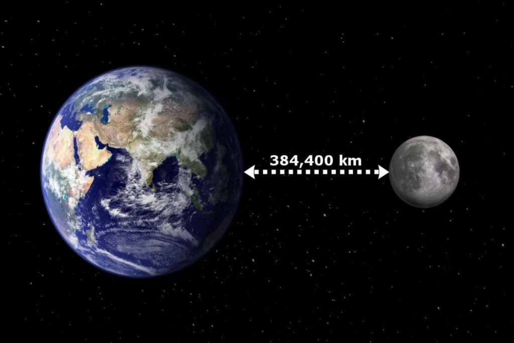 How far is the moon from the earth